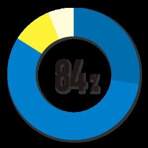 Q1回答グラフ